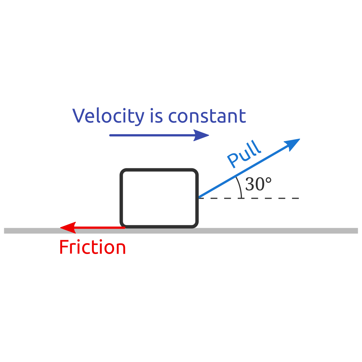 Problem  Object Moving At Constant Velocity Over A Horizontal Surface