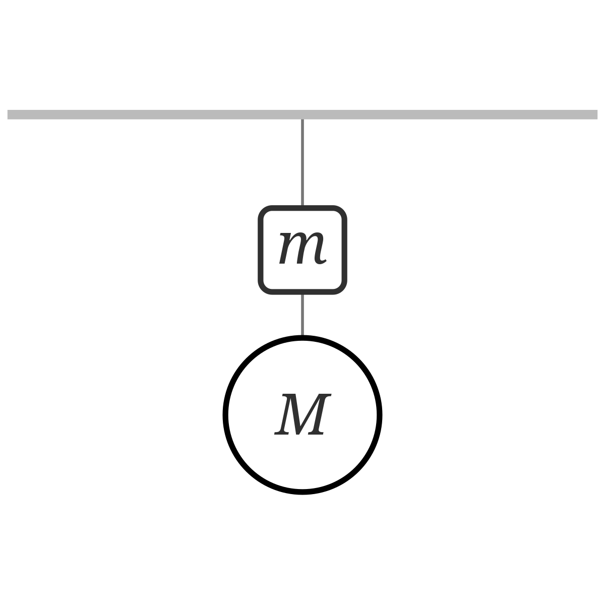 Problem: Two hanging objects connected by a rope | Phyley