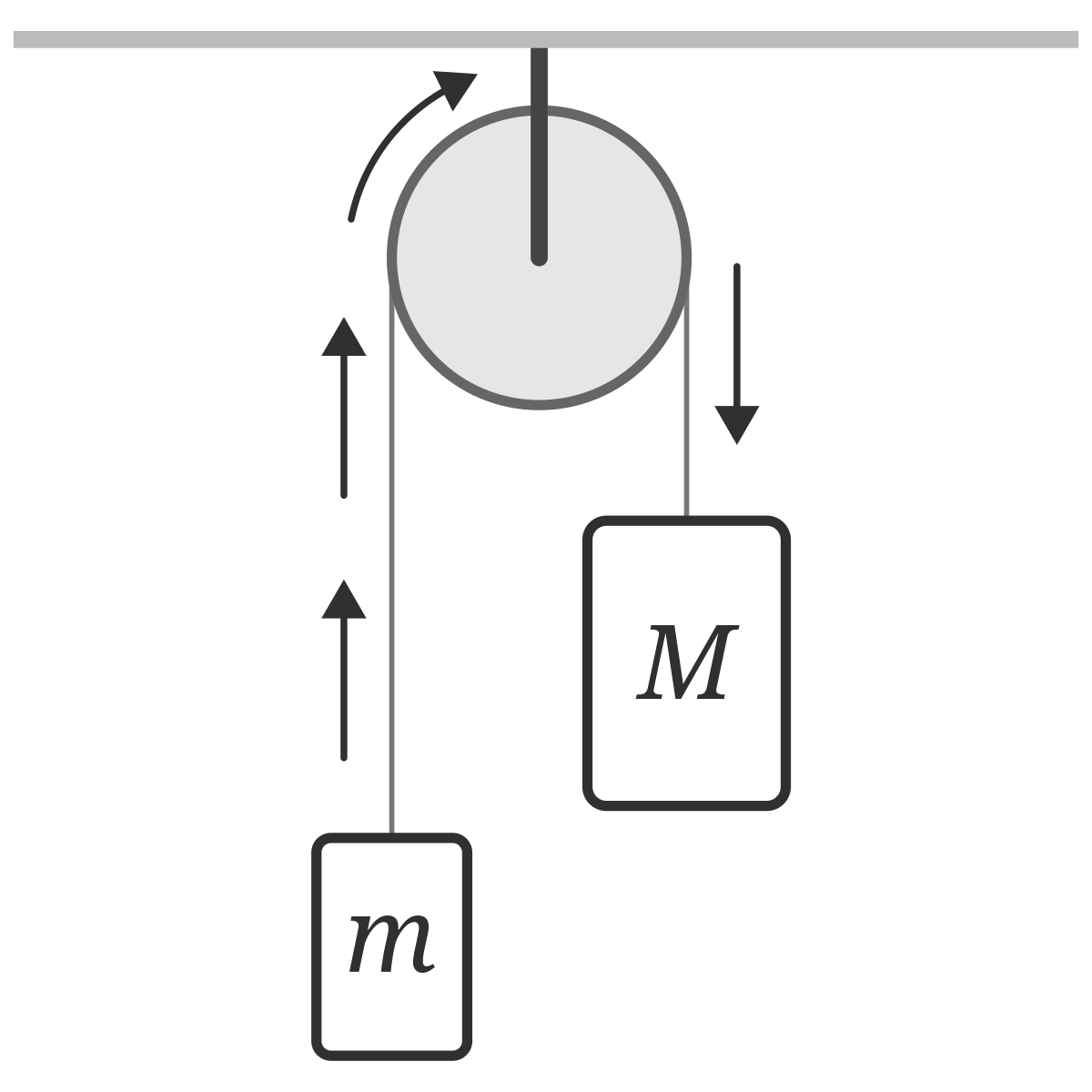 tension diagramme problem two masses on a pulley phyley  problem two masses on a pulley phyley